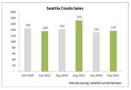 Seattle Condo Sales (Y-O-Y)