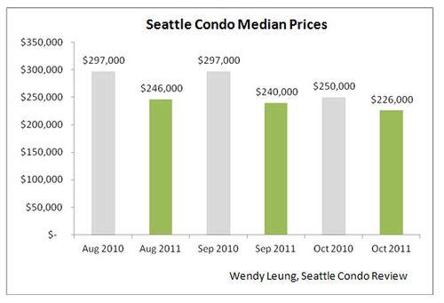 Seattle Condo Median Prices Y-O-Y
