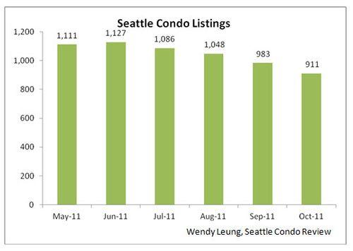 Seattle Condo Listings M-O-M