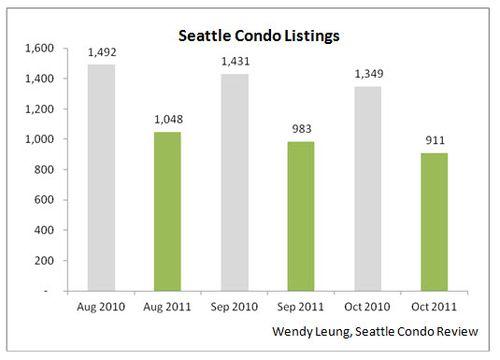 Seattle Condo Listings Y-O-Y