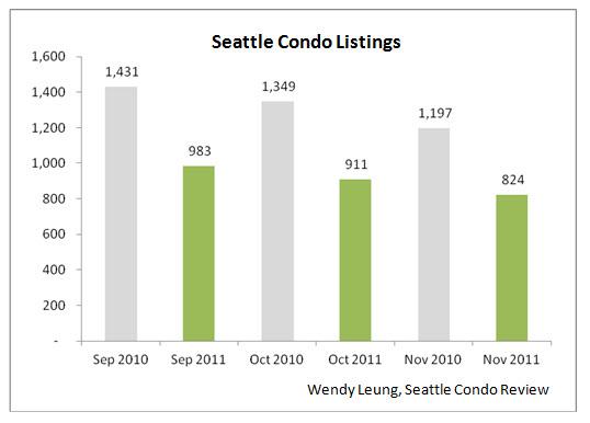 Seattle Condo Listing Y-O-Y