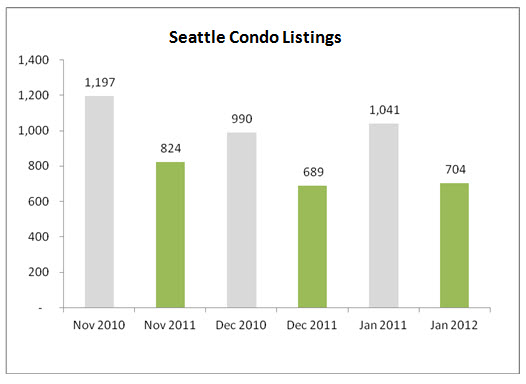 Seattle Condo Listings Y-O-Y