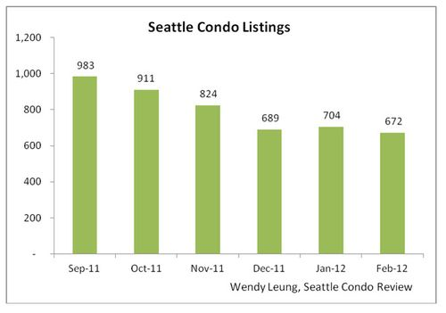Seattle Condo Listings M-O-M