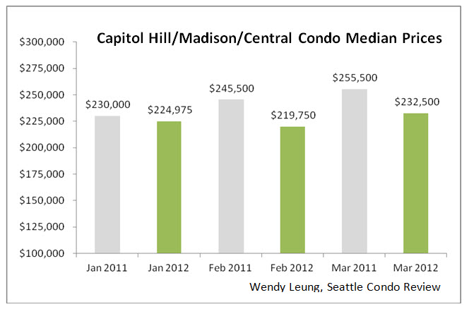 Capitol Hill & Madison & Central Median Prices Y-O-Y