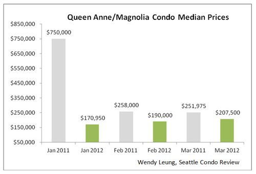 Queen Anne & Magnolia Median Prices Y-O-Y