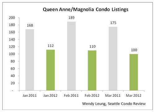 Queen Anne & Magnolia Condo Listings Y-O-Y