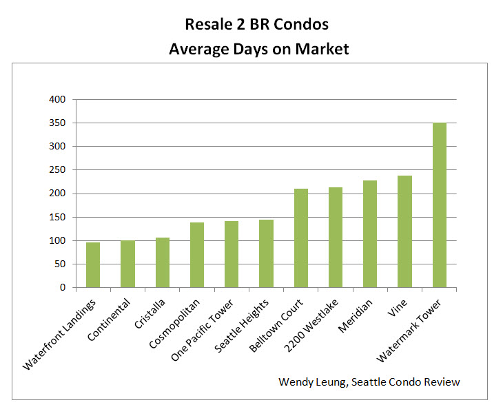 Resale 2 BR Condos Avg DOM