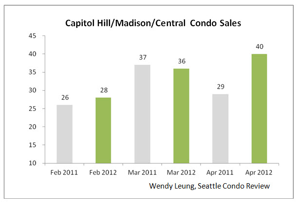 Capitol Hill & Madison & Central Condo Sales