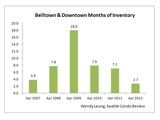 Belltown & Downtown Condo Months of Inventory by Year