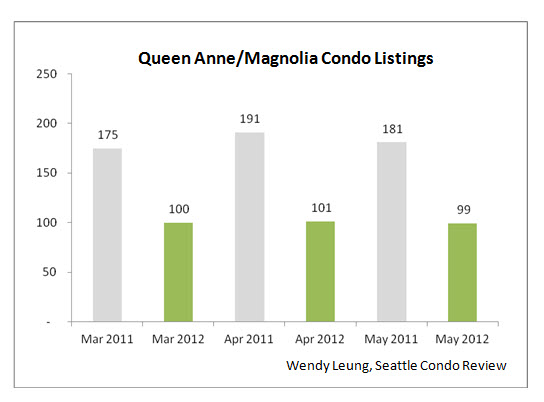 Queen Anne & Magnolia Condo Listings
