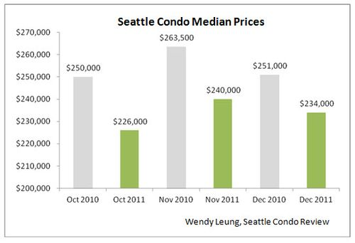 Seattle Condo Median Prices Y-O-Y