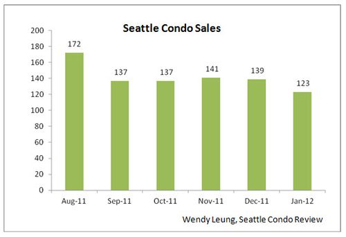 Seattle Condos Sales M-O-M