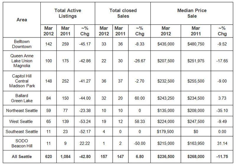 Mar 2012 Neighborhoods Statistics (Blog)