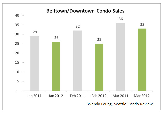 Belltown & Downtown Condo Sales Y-O-Y