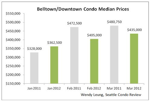 Belltown & Downtown Median Prices Y-O-Y