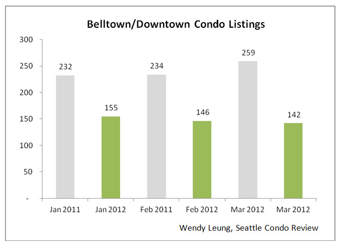 Belltown & Downtown Condo Listings Y-O-Y