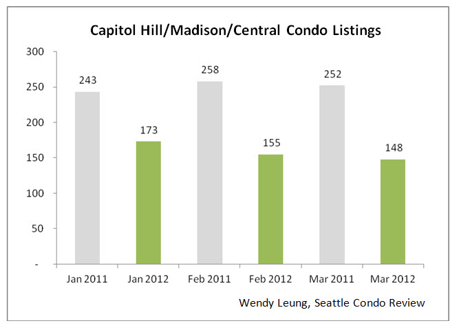 Capitol Hill & Madison & Central Condo Listings Y-O-Y