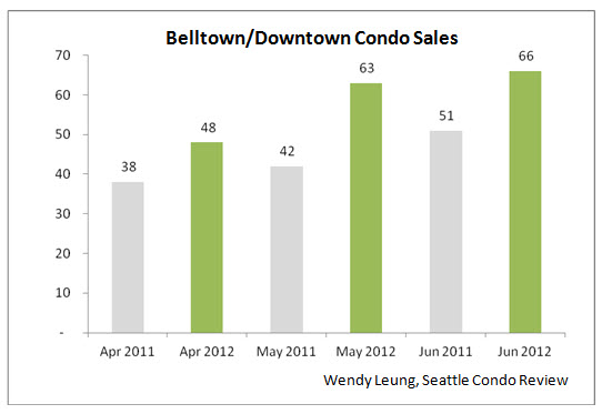 Belltown & Downtown Condo Sales