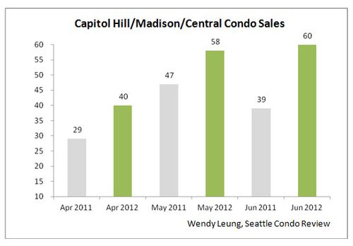 Capitol Hill & MD & Central Condo Sales