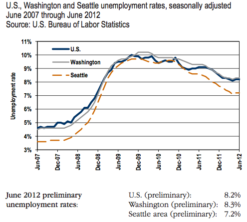 June-unemployment