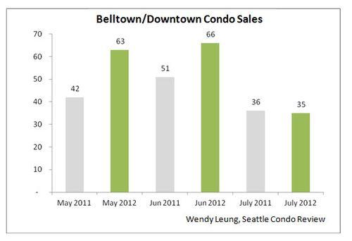 Belltown & Downtown Condo Sales