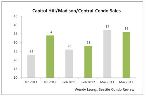 Capitol Hill & Madison & Central Condo Sales Y-O-Y
