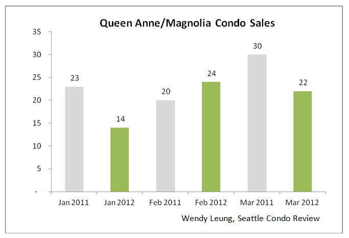 Queen Anne & Magnolia Condo Sales Y-O-Y