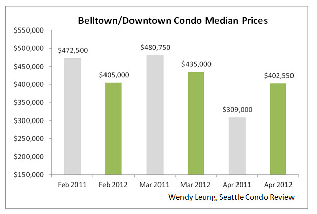 Belltown & Downtown Condo Median Prices