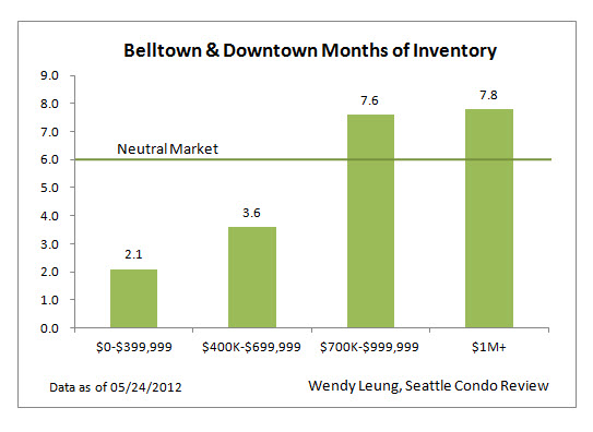 Belltown & Downtown Condo Months of Inventory by Price ranges