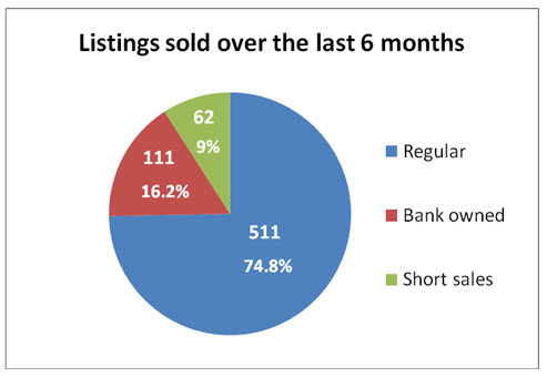 Bank owned & Short sales sold listings