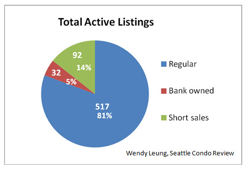 Short sales and bank owned Active (June 29 2012)