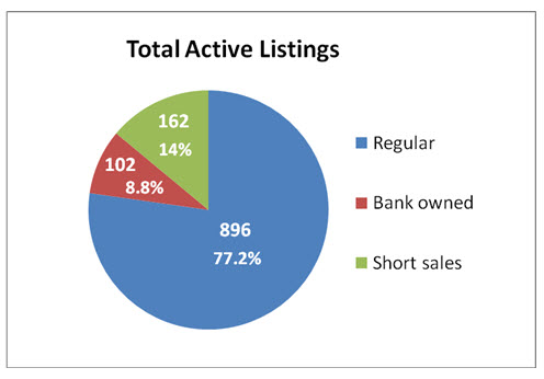 Bank owned & Short sales active
