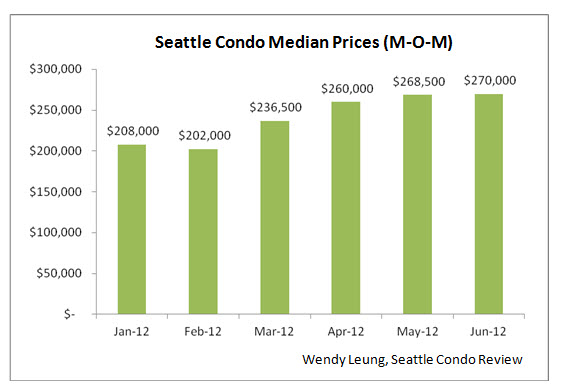 Seattle Condo Median Prices (M-O-M)