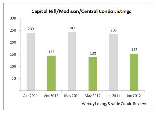 Capitol Hill & MD & Central Condo Listings