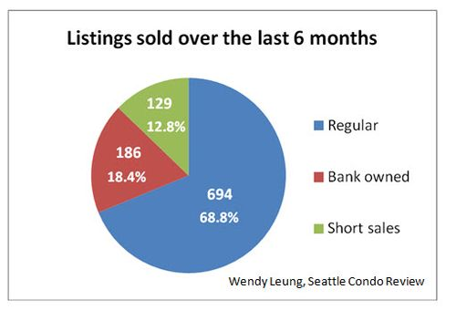 Short sales and bank owned Sold (June 29 2012)