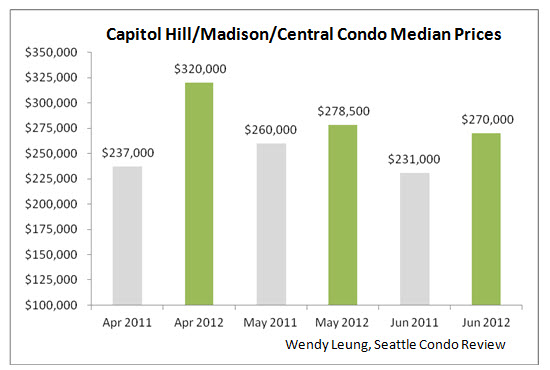Capitol Hill & MD & Central Condo Median Prices