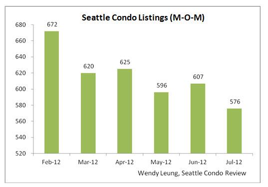 Seattle Condo L