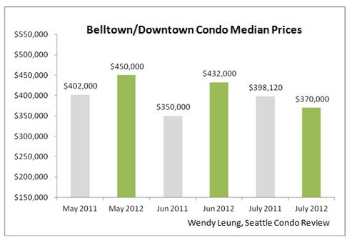Belltown & Downtown Median Prices
