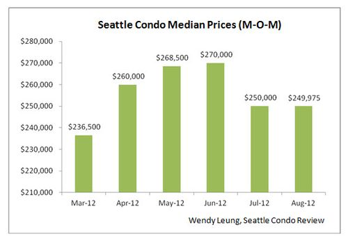 Seattle Condo Median Prices M-O-M