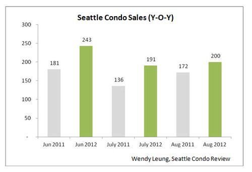 Seattle Condo Sales Y-O-Y