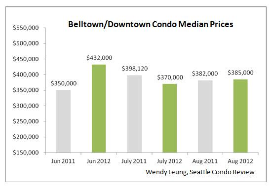 Belltown & Downtown Median Prices