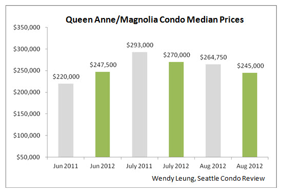 Queen Anne & Magnolia Condo Median Prices