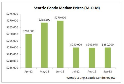 Seattle Condo Sales Median Prices MOM