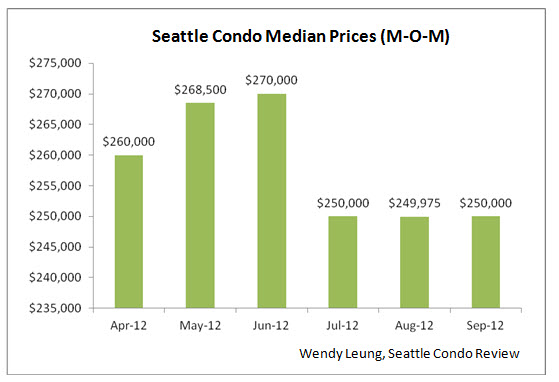 Seattle Condo Sales Median Prices MOM