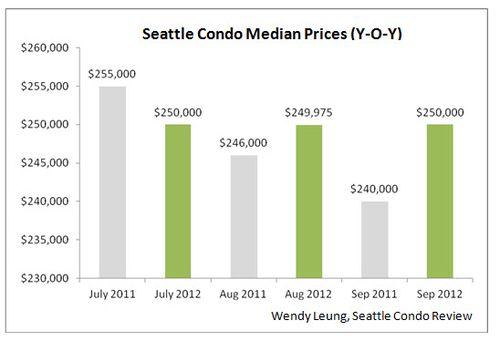 Seattle Condo Sales Median Prices YOY