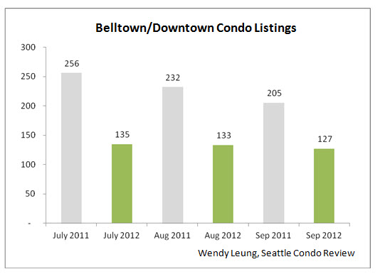 Belltown and Downtown Condo Listings