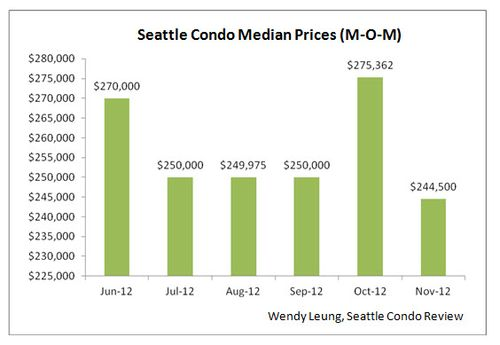 Seattle Condo Median Prices MOM