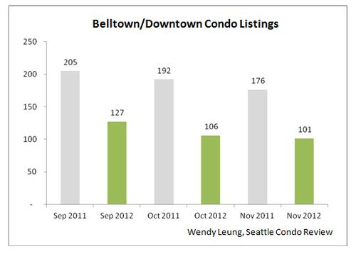 Belltown & Downtown Condo Listings
