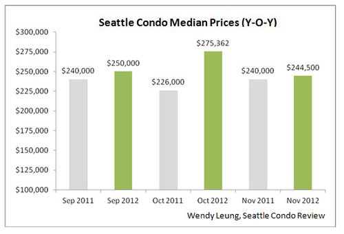 Seattle Condo Median Prices YOY