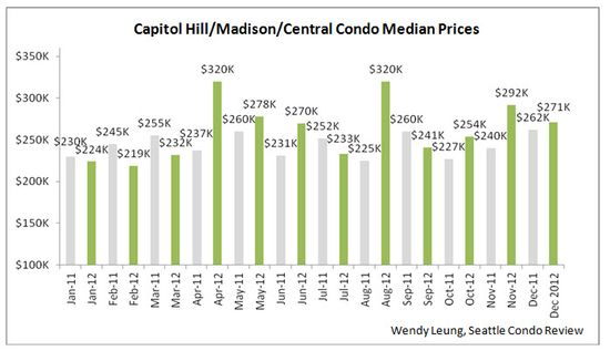 Capitol Hill & Madison & Central Condo Median Prices